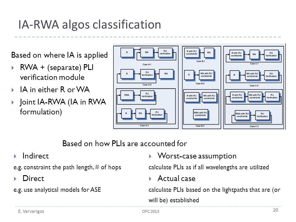 E. Varvarigos IA-RWA algos classification Based on where IA is applied  RWA + (separate) PLI verification module  IA in either R or WA  Joint IA-RW