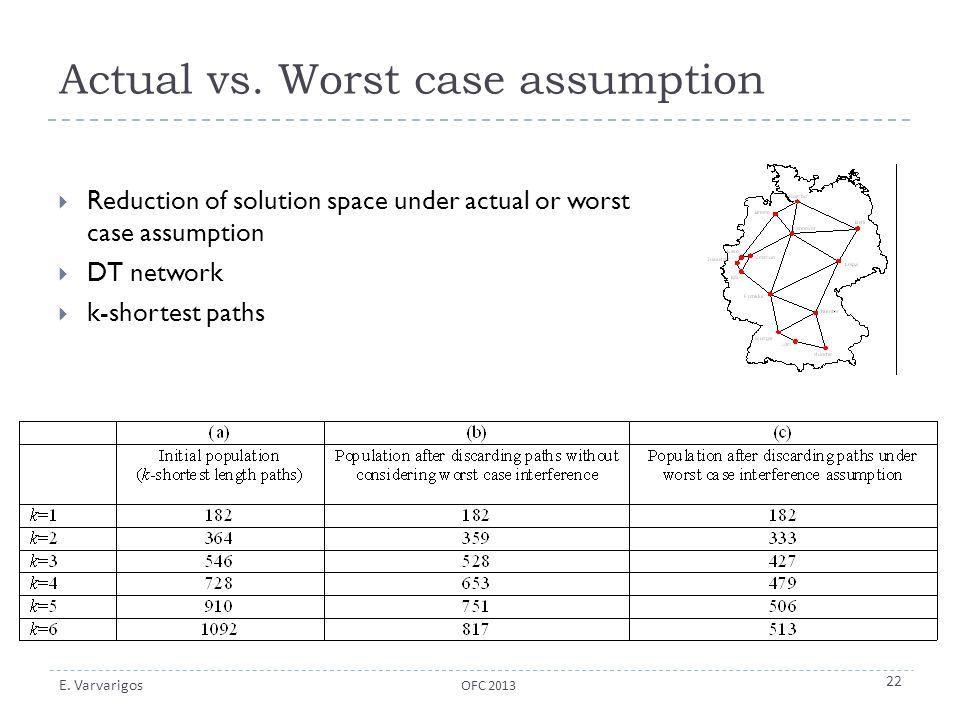 E. Varvarigos Actual vs. Worst case assumption  Reduction of solution space under actual or worst case assumption  DT network  k-shortest paths OFC