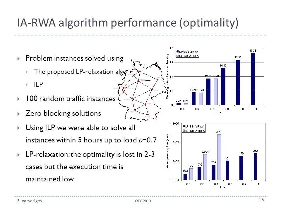 E. Varvarigos IA-RWA algorithm performance (optimality)  Problem instances solved using  The proposed LP-relaxation algo  ILP  100 random traffic