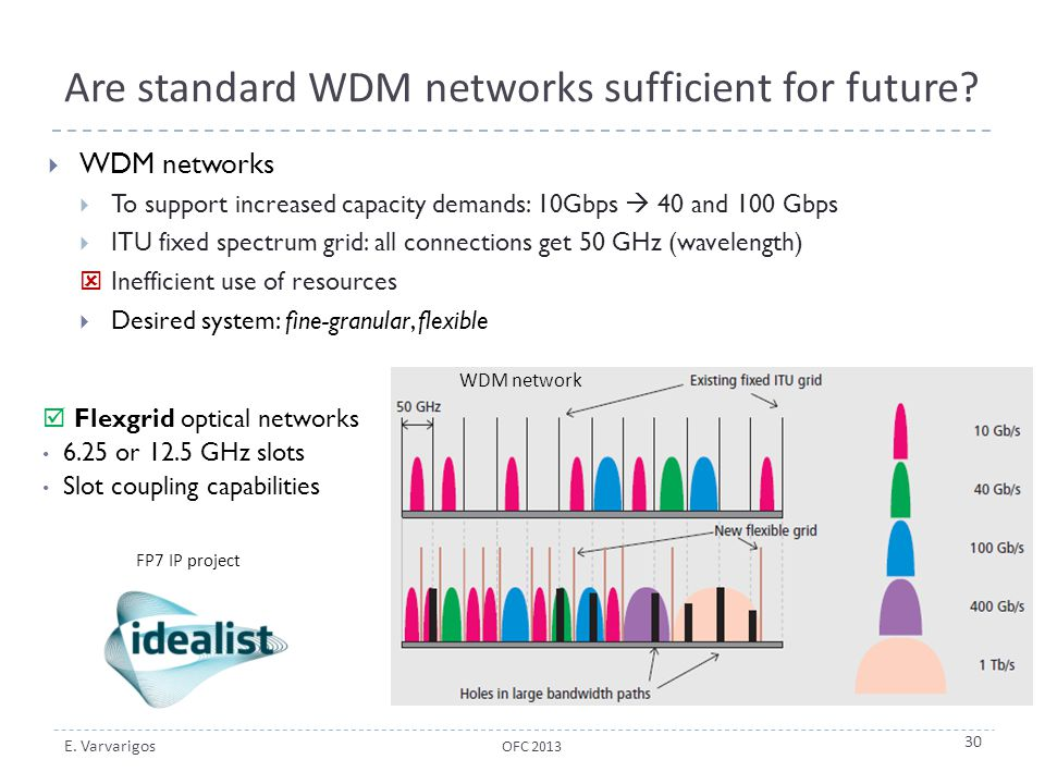 E. Varvarigos Are standard WDM networks sufficient for future?  WDM networks  To support increased capacity demands: 10Gbps  40 and 100 Gbps  ITU
