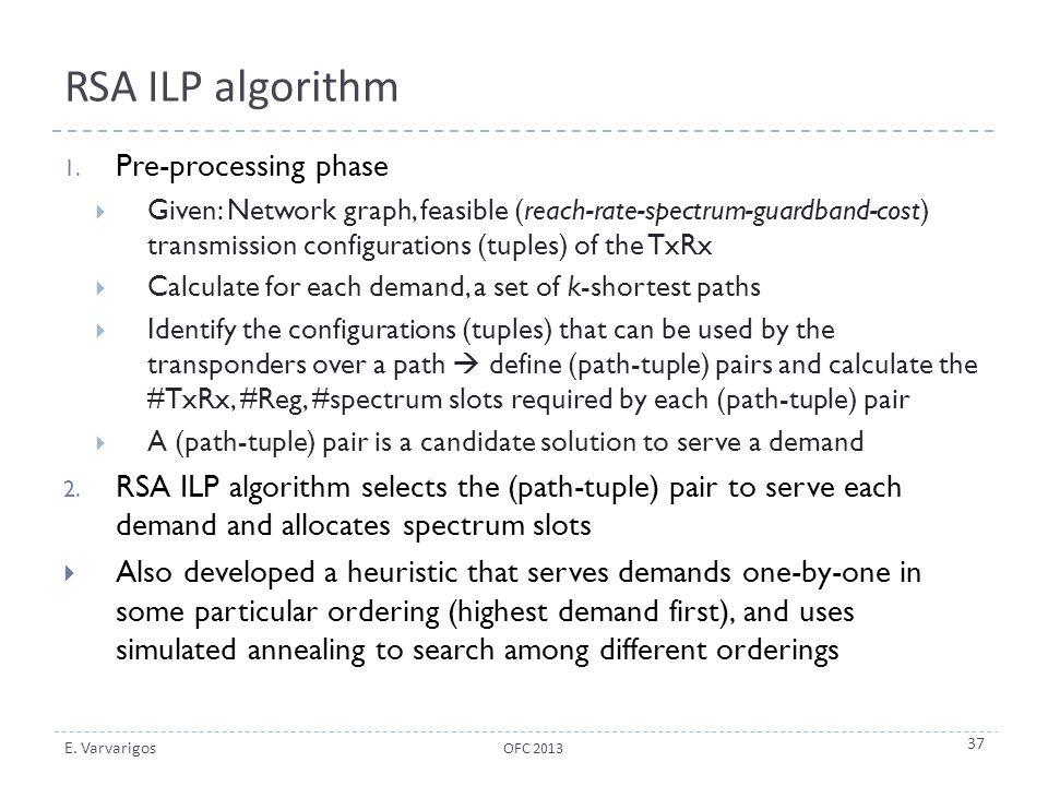 E. Varvarigos RSA ILP algorithm 1. Pre-processing phase  Given: Network graph, feasible (reach-rate-spectrum-guardband-cost) transmission configurati