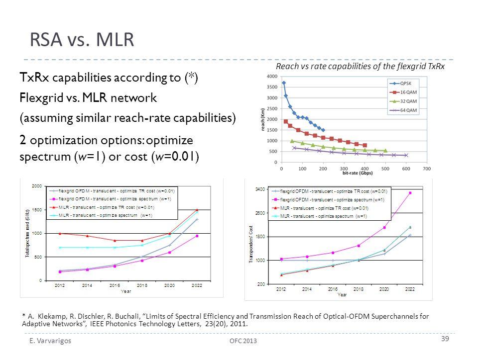 E. Varvarigos RSA vs. MLR TxRx capabilities according to (*) Flexgrid vs. MLR network (assuming similar reach-rate capabilities) 2 optimization option