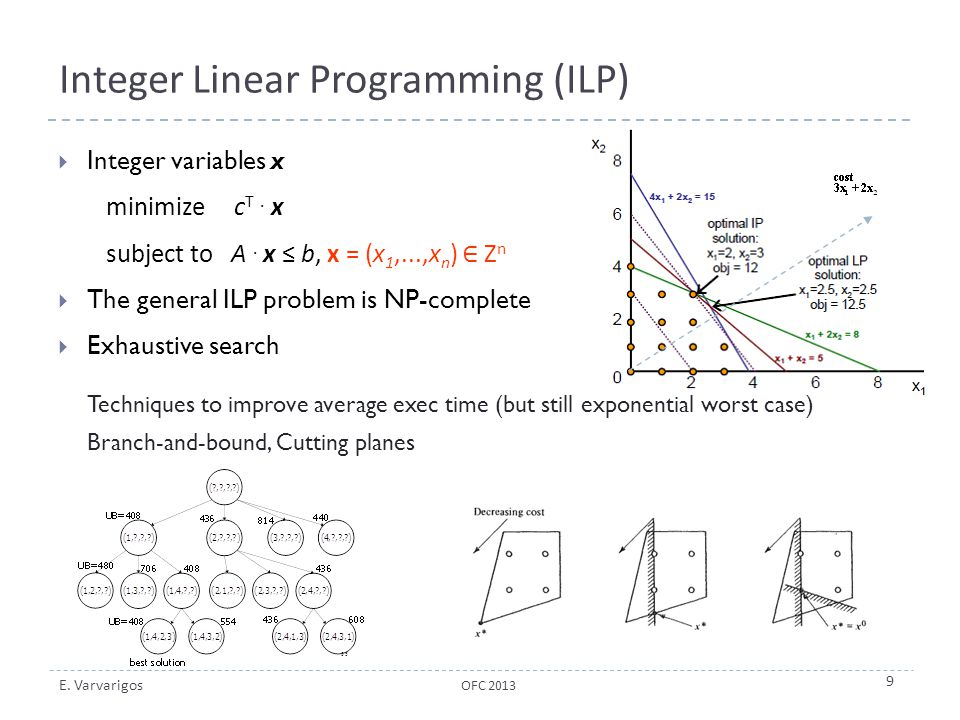 E. Varvarigos Integer Linear Programming (ILP)  Integer variables x minimize c T. x subject to A. x ≤ b, x = (x 1,...,x n ) ∈ Ζ n  The general ILP p