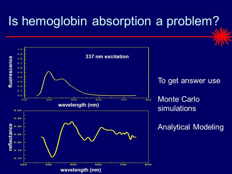 Is hemoglobin absorption a problem.