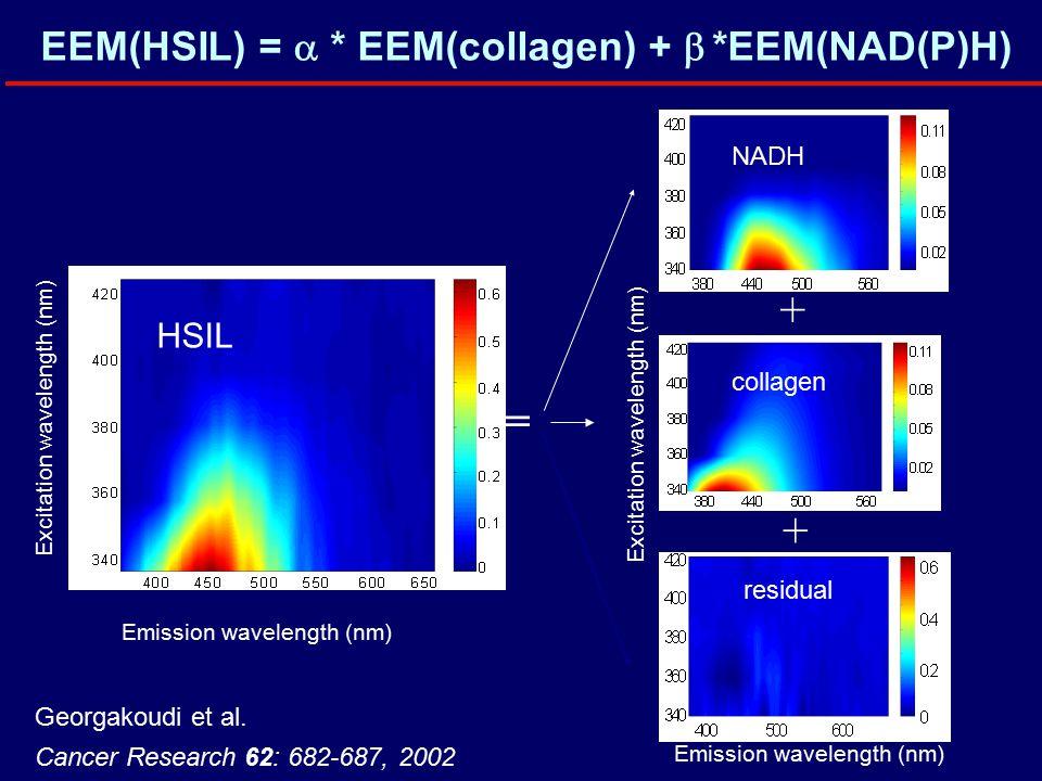 EEM(HSIL) =  * EEM(collagen) +  *EEM(NAD(P)H) Georgakoudi et al.