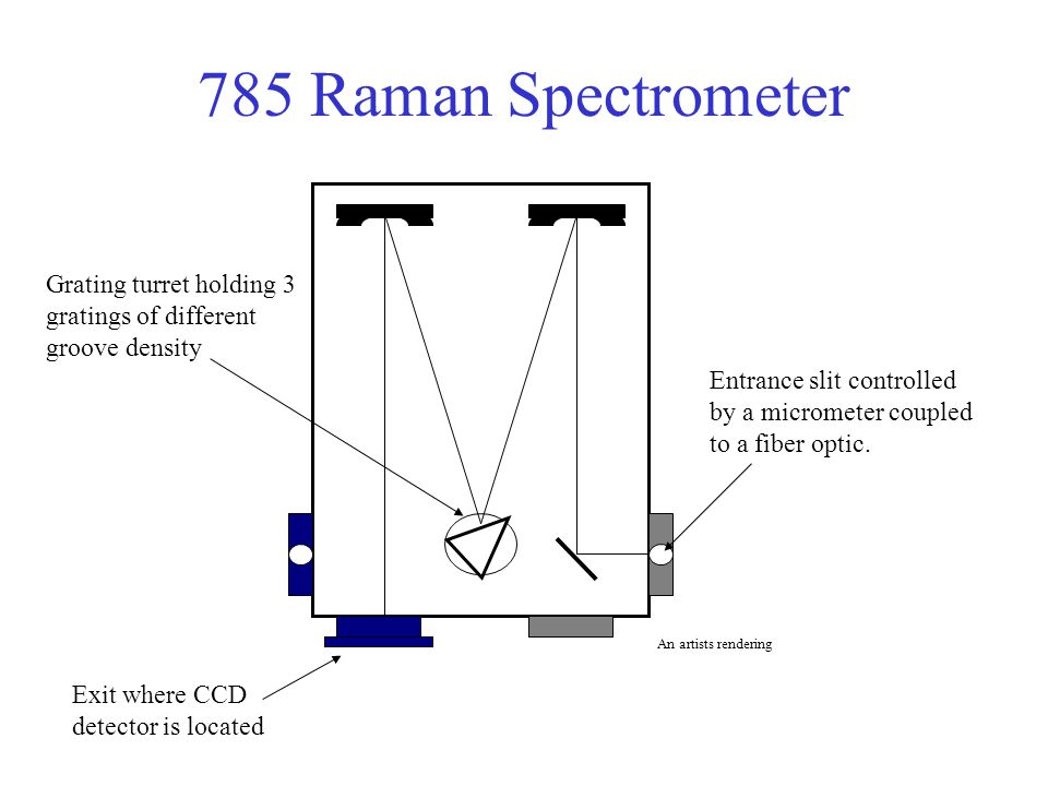 785 Raman Spectrometer Entrance slit controlled by a micrometer coupled to a fiber optic. Exit where CCD detector is located Grating turret holding 3