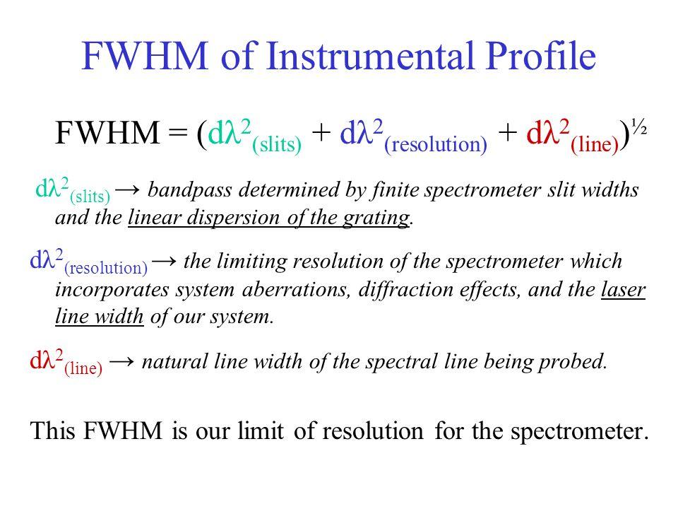 FWHM of Instrumental Profile FWHM = (dλ 2 (slits) + dλ 2 (resolution) + dλ 2 (line) ) ½ dλ 2 (slits) → bandpass determined by finite spectrometer slit