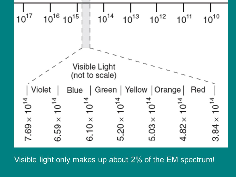 What color light has a frequency between 6.10 x 10 14 Hz and 5.20 x 10 14 Hz.