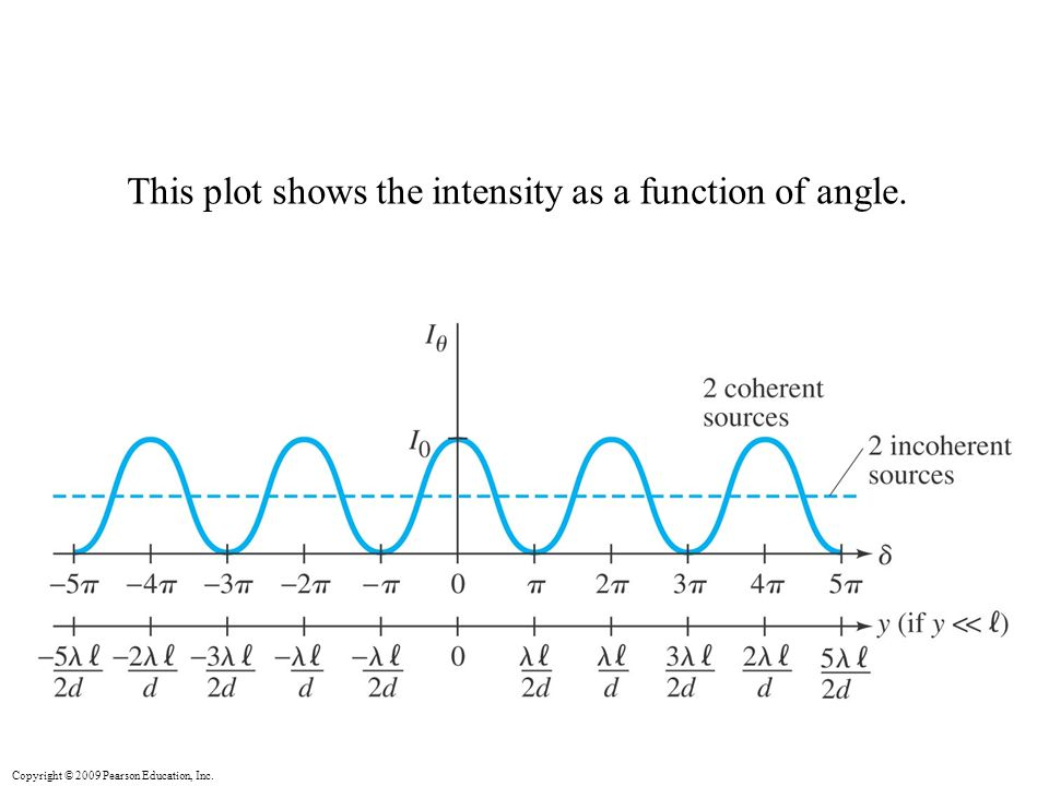 Copyright © 2009 Pearson Education, Inc. This plot shows the intensity as a function of angle.