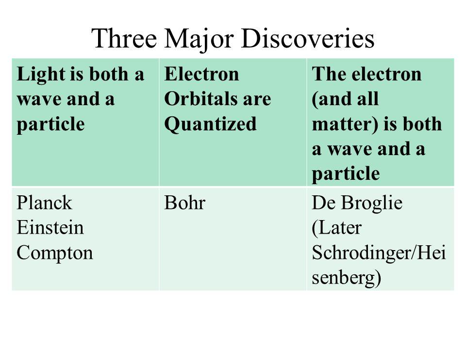 Wave Nature of Matter Everything has both wave and particle properties DeBroglie Wavelength E 2 = p 2 c 2 + m 2 c 4 (consider a photon) E 2 = p 2 c 2 (photon has no mass) E = pc E = hf hf = pc c = f