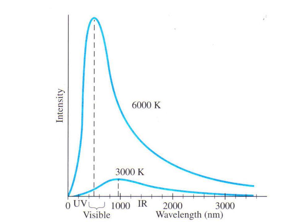 Wein's Law: Ex 1 Estimate the temperature of the sun.