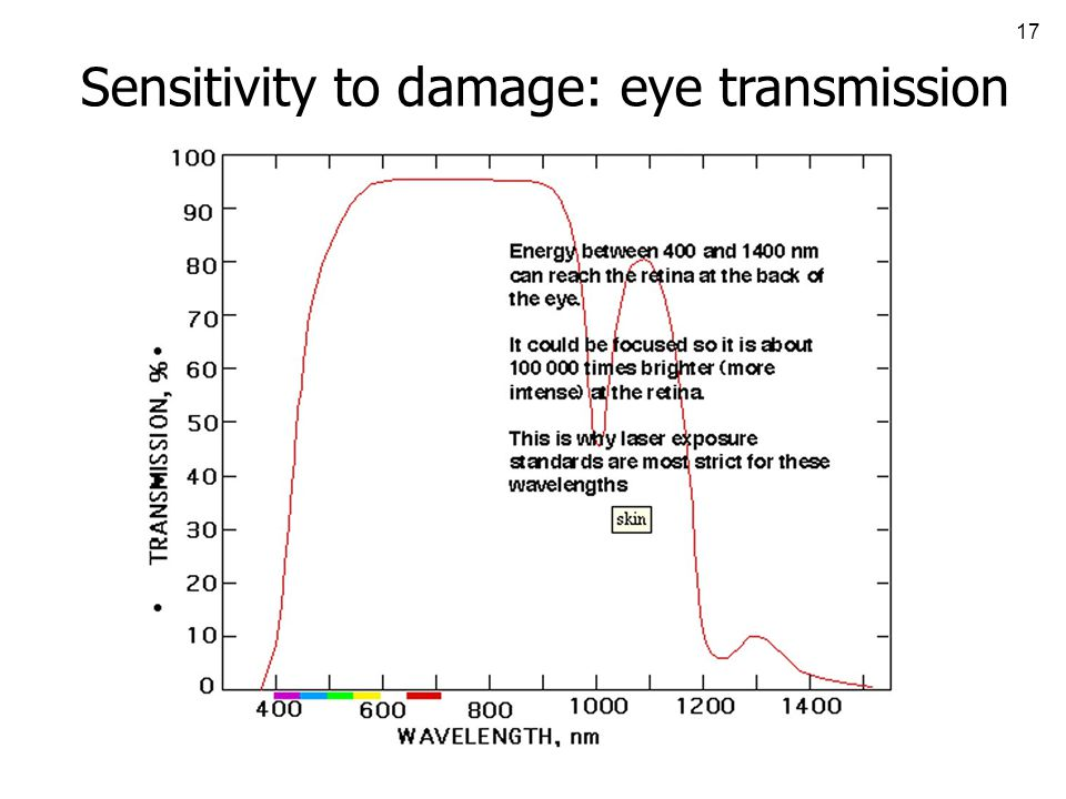 17 Sensitivity to damage: eye transmission