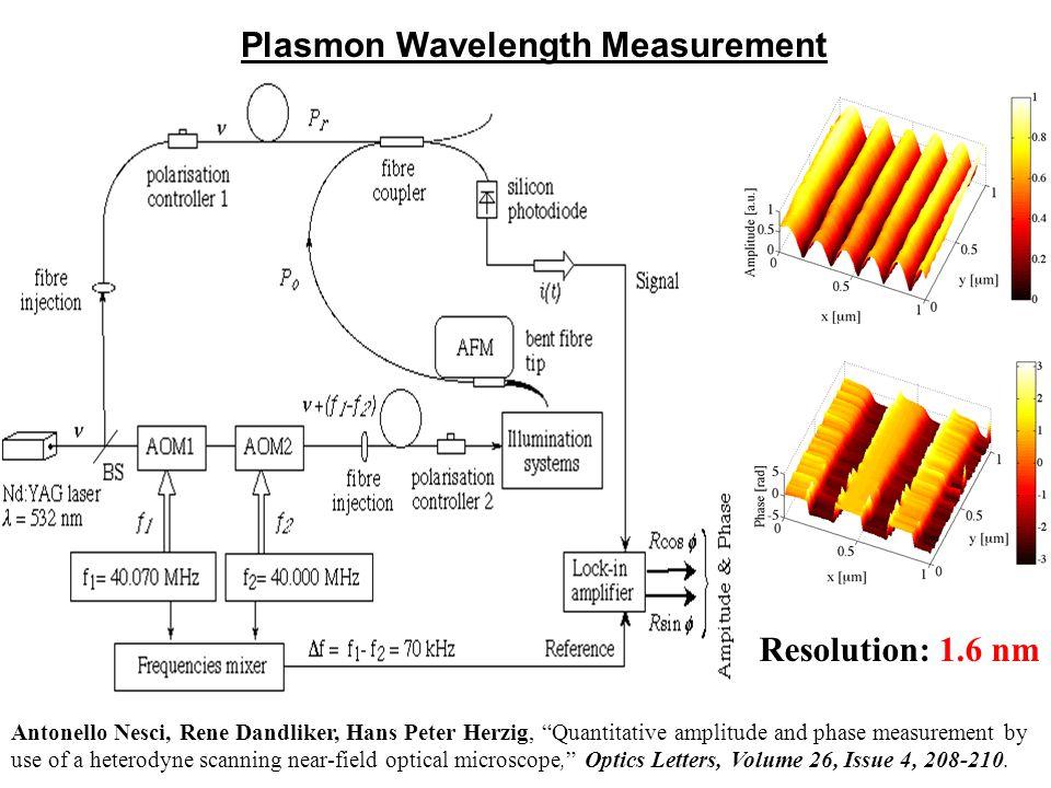 "Plasmon Wavelength Measurement Antonello Nesci, Rene Dandliker, Hans Peter Herzig, ""Quantitative amplitude and phase measurement by use of a heterodyn"