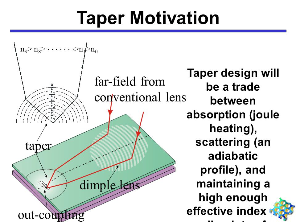 Taper Motivation dimple lens out-coupling slot far-field from conventional lens taper Taper design will be a trade between absorption (joule heating), scattering (an adiabatic profile), and maintaining a high enough effective index at all points of propagation to maintain features n 9 > n 8 >        >n 1 >n 0