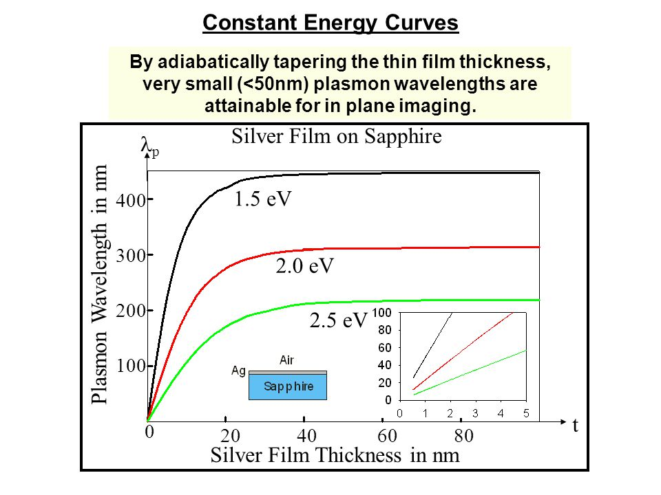 Constant Energy Curves By adiabatically tapering the thin film thickness, very small (<50nm) plasmon wavelengths are attainable for in plane imaging.
