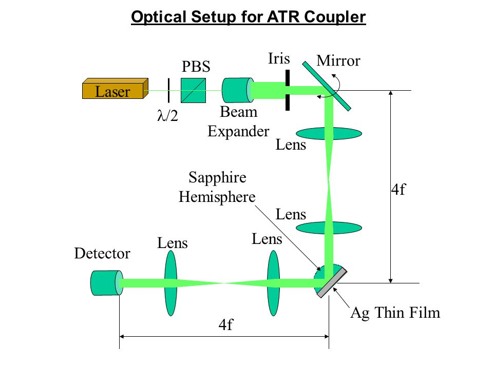 Optical Setup for ATR Coupler Characterize thin film, such as roughness, thickness; Experimentally verify the dispersion relation; Launching a standing wave for Plasmon Wavelength Measurement