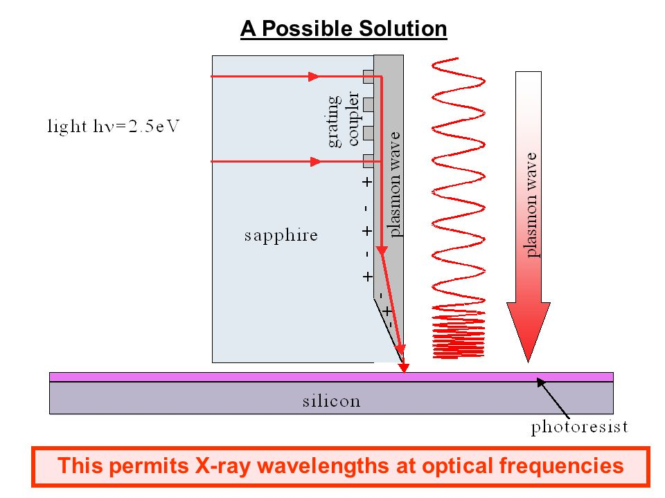 Plasmon Wavelength Measurement Antonello Nesci, Rene Dandliker, Hans Peter Herzig, Quantitative amplitude and phase measurement by use of a heterodyne scanning near-field optical microscope, Optics Letters, Volume 26, Issue 4, 208-210.