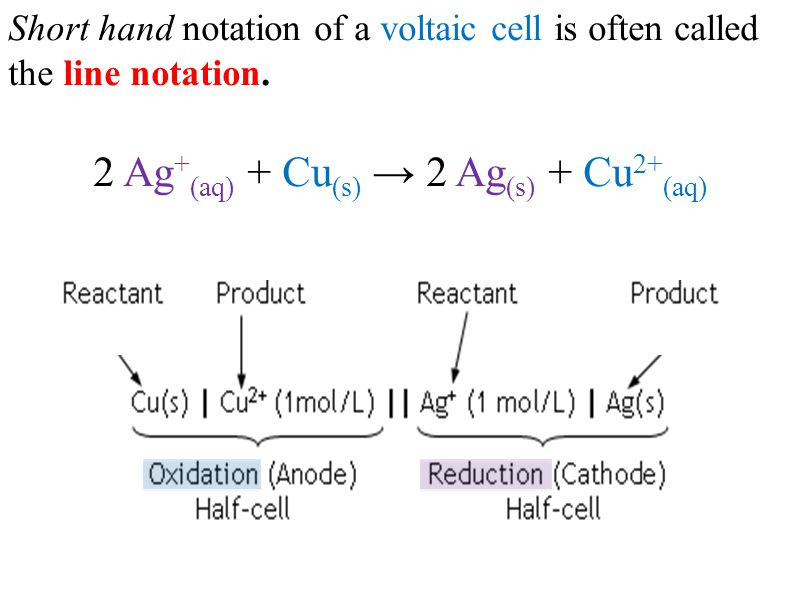 Short hand notation of a voltaic cell is often called the line notation. 2 Ag + (aq) + Cu (s) → 2 Ag (s) + Cu 2+ (aq)