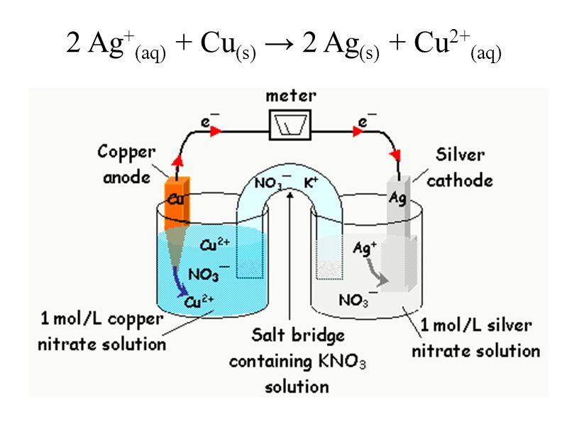 2 Ag + (aq) + Cu (s) → 2 Ag (s) + Cu 2+ (aq)