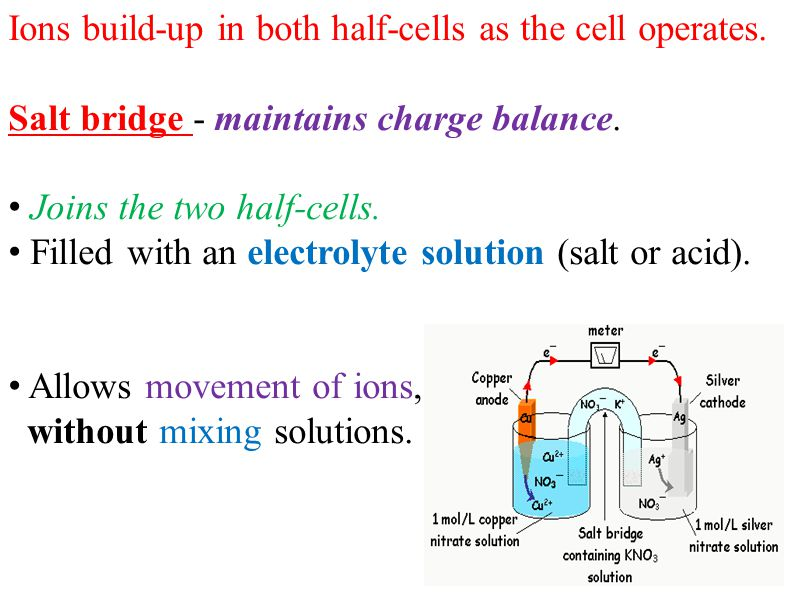 Ions build-up in both half-cells as the cell operates. Salt bridge - maintains charge balance. Joins the two half-cells. Filled with an electrolyte so