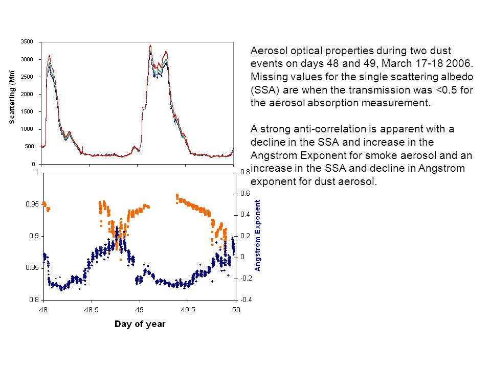 Aerosol optical properties during two dust events on days 48 and 49, March 17-18 2006.