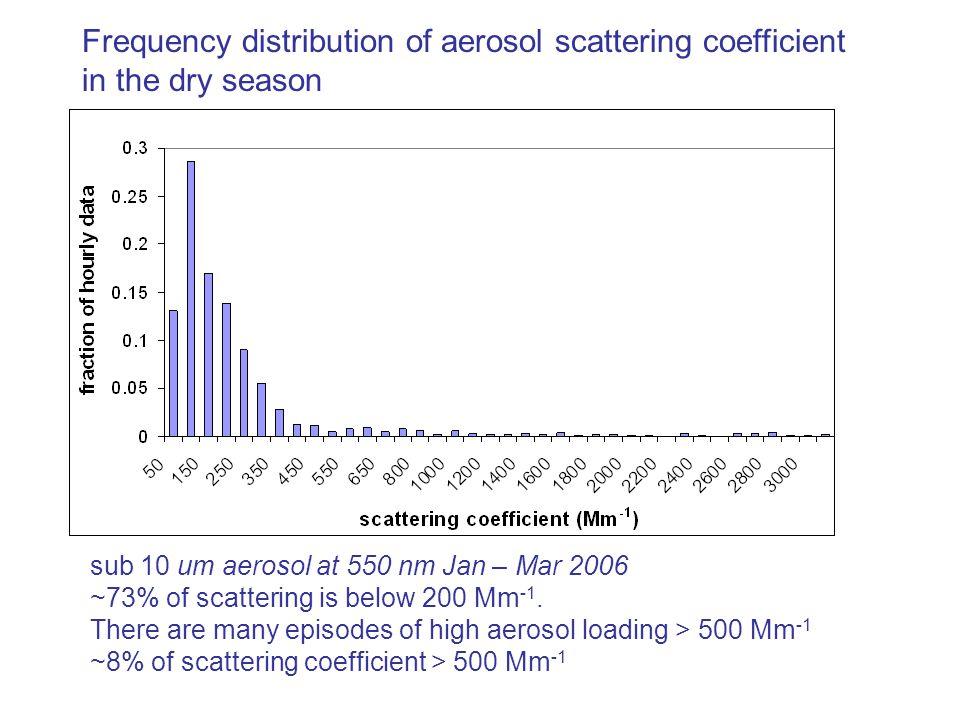 Frequency distribution of aerosol scattering coefficient in the dry season sub 10 um aerosol at 550 nm Jan – Mar 2006 ~73% of scattering is below 200 Mm -1.