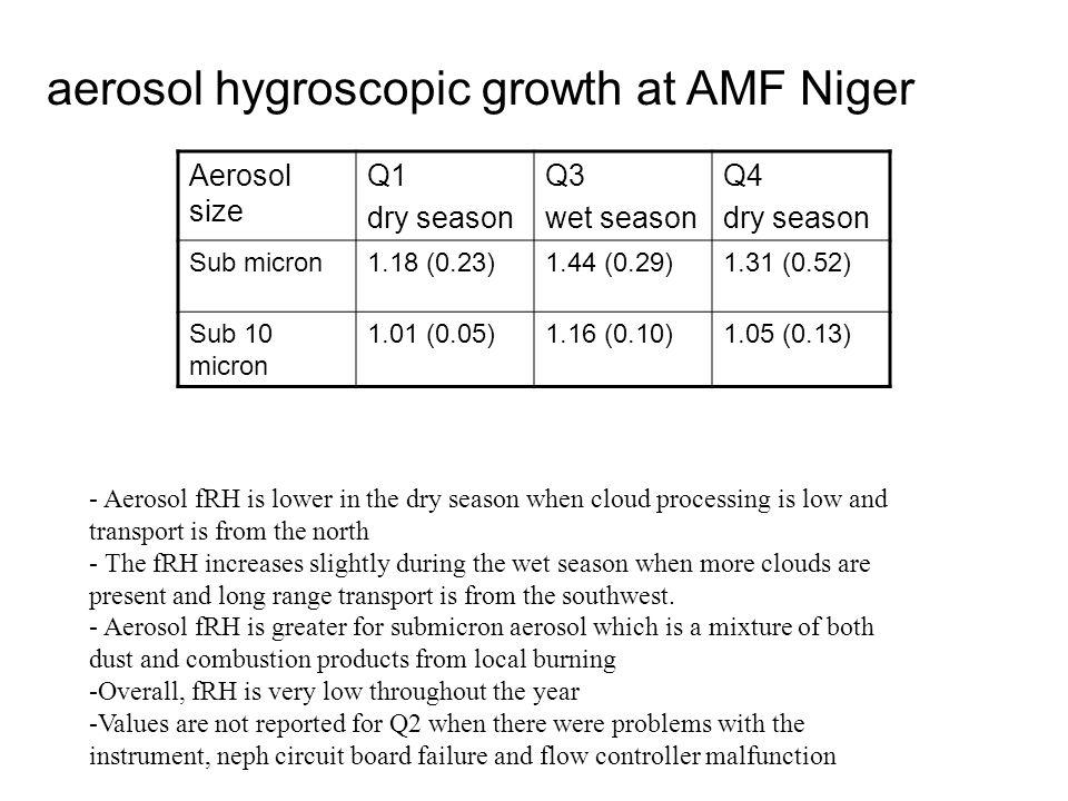 aerosol hygroscopic growth at AMF Niger Aerosol size Q1 dry season Q3 wet season Q4 dry season Sub micron1.18 (0.23)1.44 (0.29)1.31 (0.52) Sub 10 micron 1.01 (0.05)1.16 (0.10)1.05 (0.13) - Aerosol fRH is lower in the dry season when cloud processing is low and transport is from the north - The fRH increases slightly during the wet season when more clouds are present and long range transport is from the southwest.