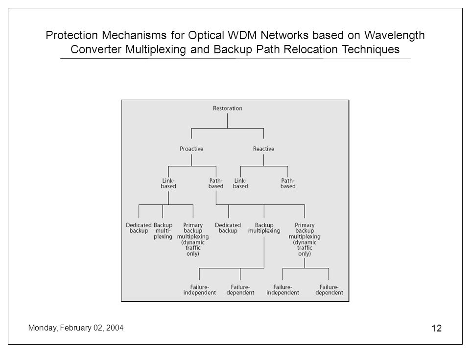 Protection Mechanisms for Optical WDM Networks based on Wavelength Converter Multiplexing and Backup Path Relocation Techniques Monday, February 02, 2004 12