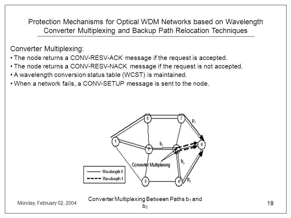Protection Mechanisms for Optical WDM Networks based on Wavelength Converter Multiplexing and Backup Path Relocation Techniques Monday, February 02, 2004 19 Converter Multiplexing Between Paths b 1 and b 2 Converter Multiplexing: The node returns a CONV-RESV-ACK message if the request is accepted.