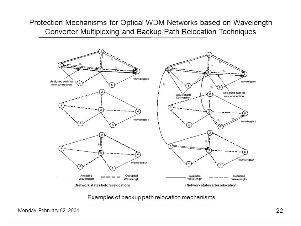 Protection Mechanisms for Optical WDM Networks based on Wavelength Converter Multiplexing and Backup Path Relocation Techniques Monday, February 02, 2004 22 Examples of backup path relocation mechanisms.
