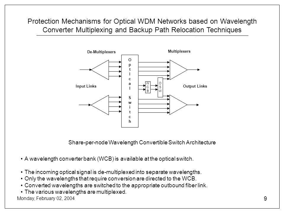 Protection Mechanisms for Optical WDM Networks based on Wavelength Converter Multiplexing and Backup Path Relocation Techniques Monday, February 02, 2004 9 Share-per-node Wavelength Convertible Switch Architecture De-Multiplexers Multiplexers Input Links OptIcalSwitchOptIcalSwitch Output Links WCBWCB OSWOSW A wavelength converter bank (WCB) is available at the optical switch.