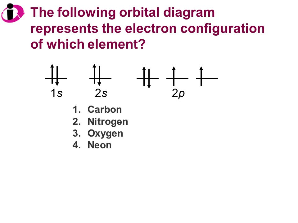 The following orbital diagram represents the electron configuration of which element? 1.Carbon 2.Nitrogen 3.Oxygen 4.Neon 1s1s2s2s2p2p
