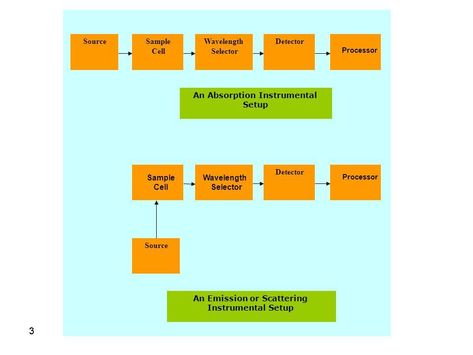 33 SourceSample Cell DetectorWavelength Selector Detector Source An Absorption Instrumental Setup An Emission or Scattering Instrumental Setup Sample