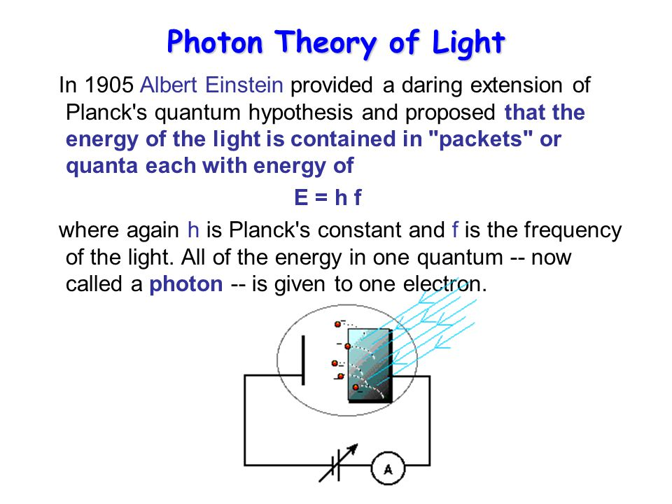 Photon Theory of Light In 1905 Albert Einstein provided a daring extension of Planck s quantum hypothesis and proposed that the energy of the light is contained in packets or quanta each with energy of E = h f where again h is Planck s constant and f is the frequency of the light.