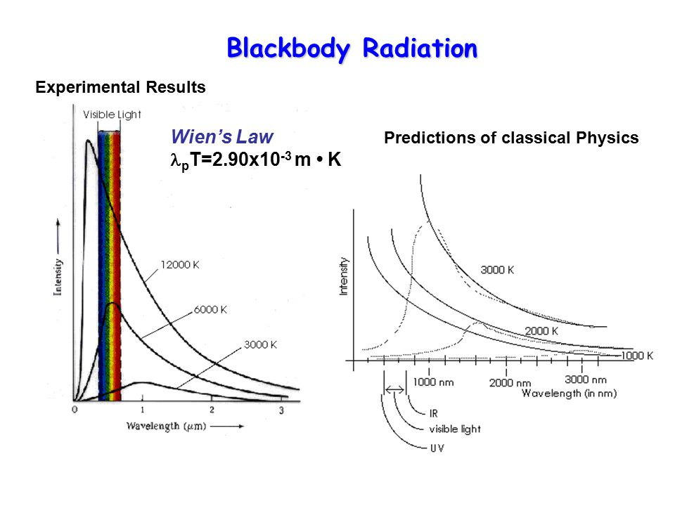 Blackbody Radiation Experimental Results Wien's Law p T=2.90x10 -3 m K Predictions of classical Physics