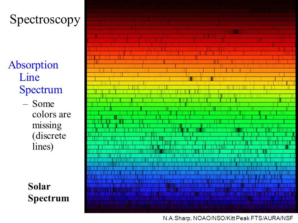 Spectroscopy Absorption Line Spectrum –Some colors are missing (discrete lines) N.A.Sharp, NOAO/NSO/Kitt Peak FTS/AURA/NSF Solar Spectrum