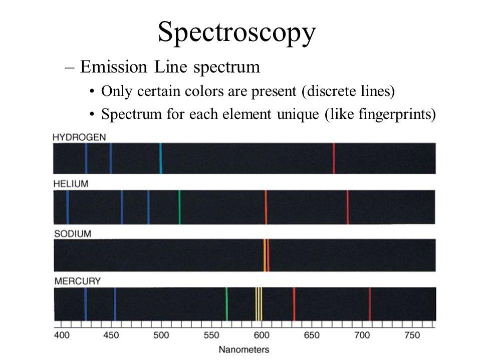 Spectroscopy –Emission Line spectrum Only certain colors are present (discrete lines) Spectrum for each element unique (like fingerprints)