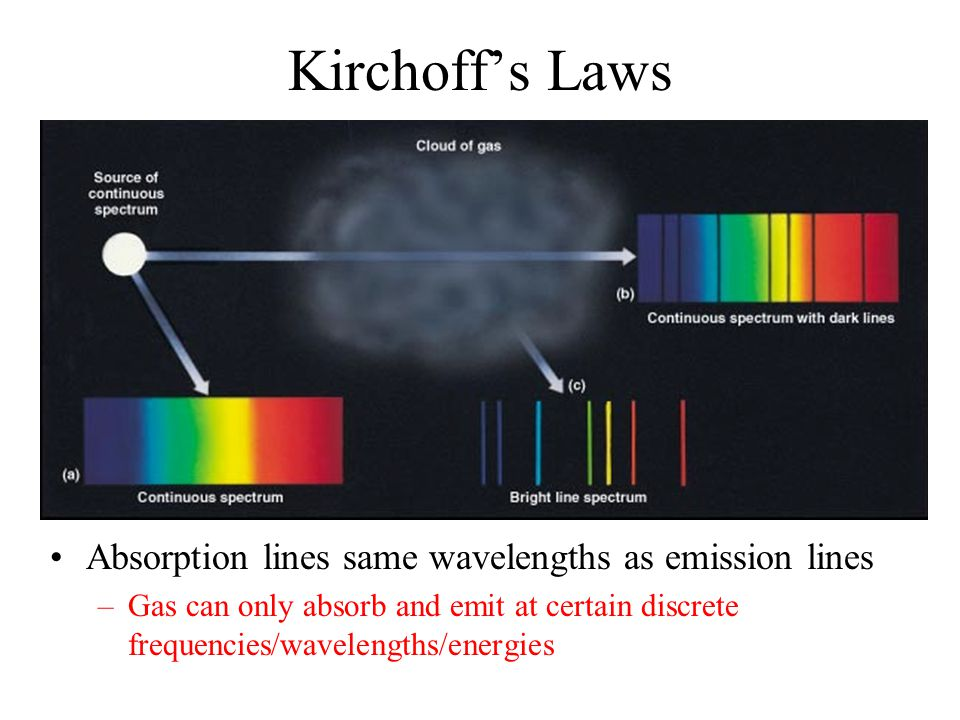 Kirchoff's Laws Absorption lines same wavelengths as emission lines –Gas can only absorb and emit at certain discrete frequencies/wavelengths/energies