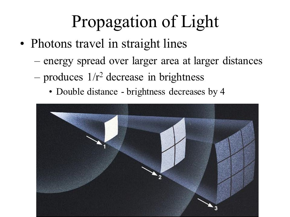 Propagation of Light Photons travel in straight lines –energy spread over larger area at larger distances –produces 1/r 2 decrease in brightness Doubl