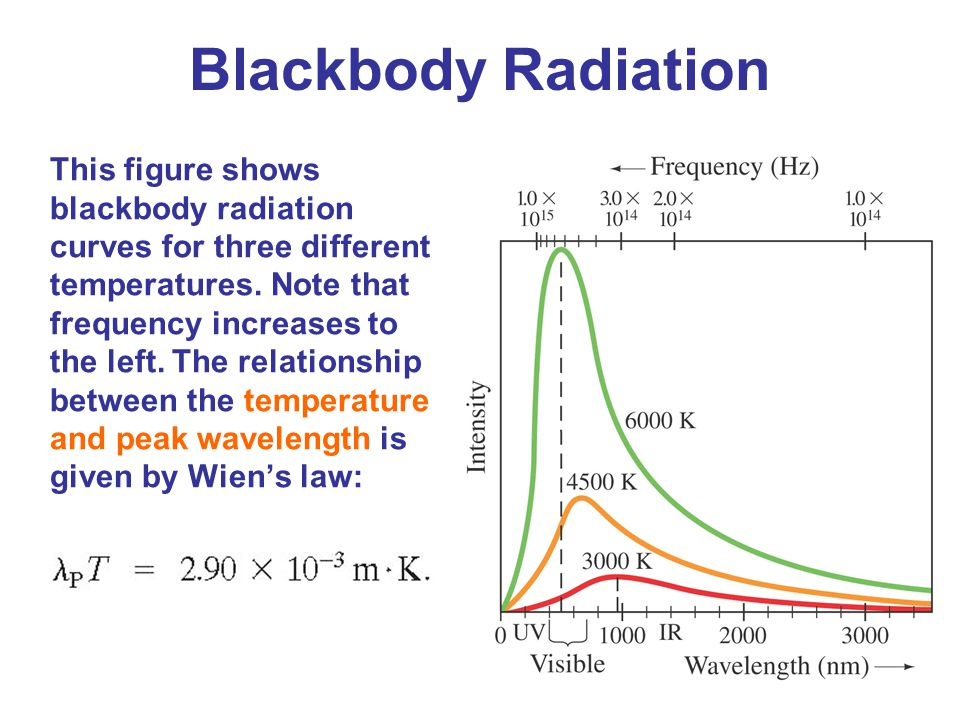 The Bohr Model Absorption wavelength.