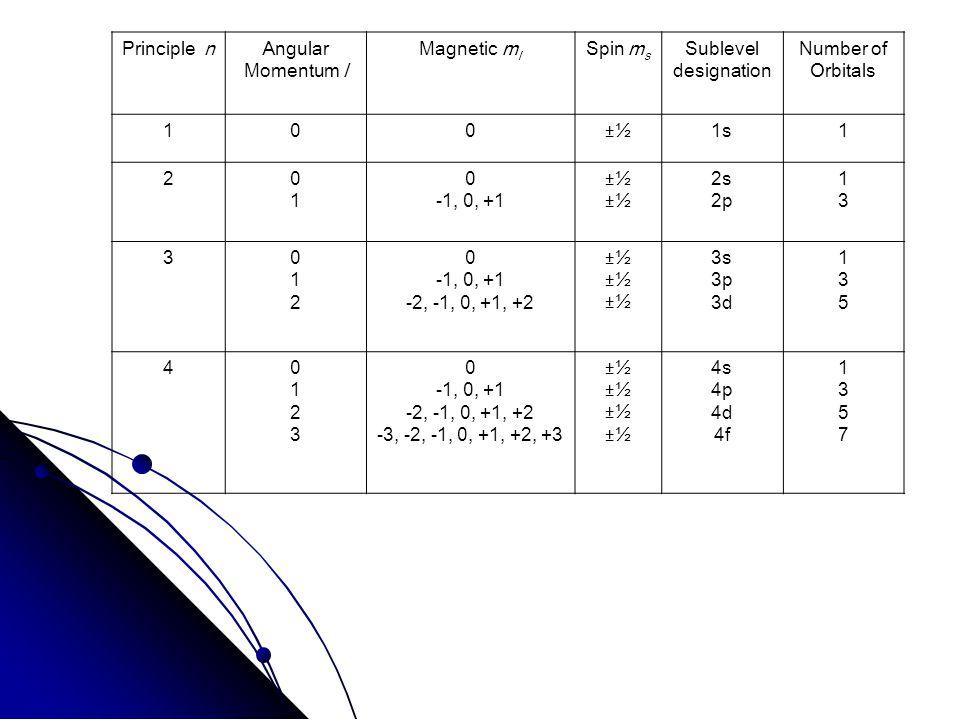 Principle nAngular Momentum l Magnetic m l Spin m s Sublevel designation Number of Orbitals 100±½1s1 20101 0 -1, 0, +1 ±½ 2s 2p 1313 3012012 0 -1, 0, +1 -2, -1, 0, +1, +2 ±½ 3s 3p 3d 135135 401230123 0 -1, 0, +1 -2, -1, 0, +1, +2 -3, -2, -1, 0, +1, +2, +3 ±½ 4s 4p 4d 4f 13571357