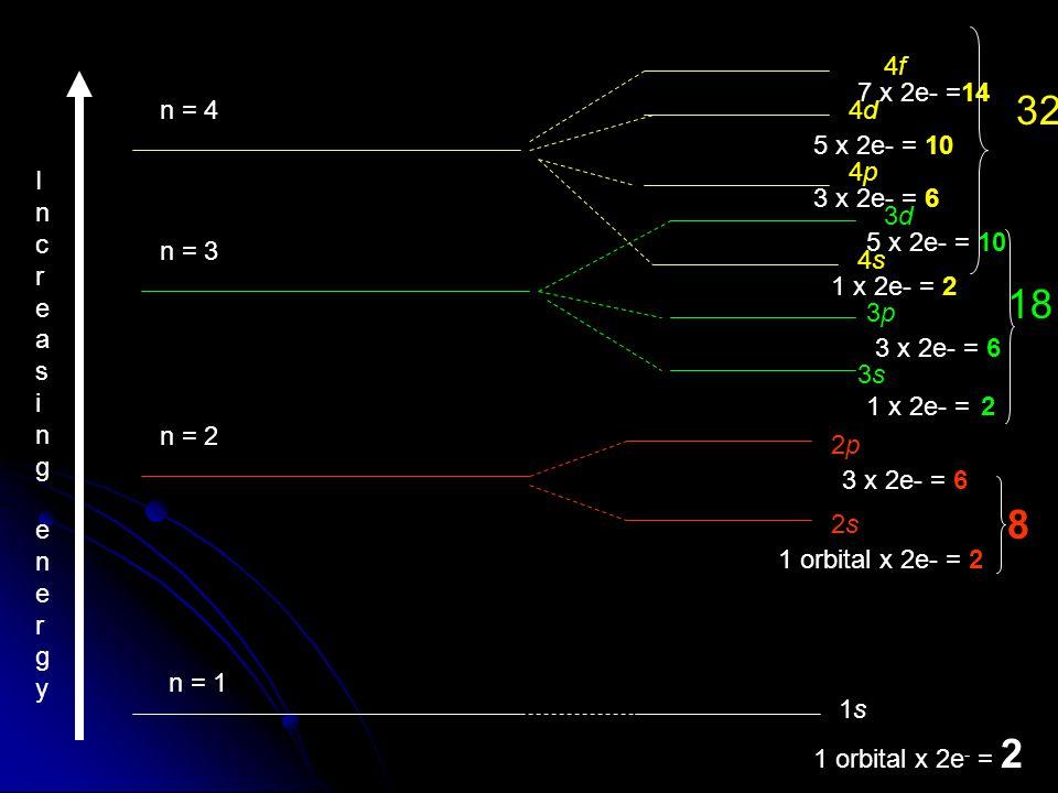 Increasing energyIncreasing energy n = 1 n = 2 n = 3 n = 4 1s 2s2s 2p2p 3s3s 3p3p 4s4s 3d3d 4p4p 4d4d 4f4f 1 orbital x 2e - = 2 3 x 2e- = 6 8 1 x 2e- = 2 3 x 2e- = 6 5 x 2e- = 10 18 1 x 2e- = 2 3 x 2e- = 6 5 x 2e- = 10 7 x 2e- =14 32