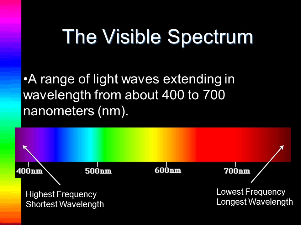 Visible Emitted by –The sun and other astronomical objects –Laser pointers –Light bulbs Detected by –Cameras (film or digital) –Human eyes –Plants (red light) –Telescopes