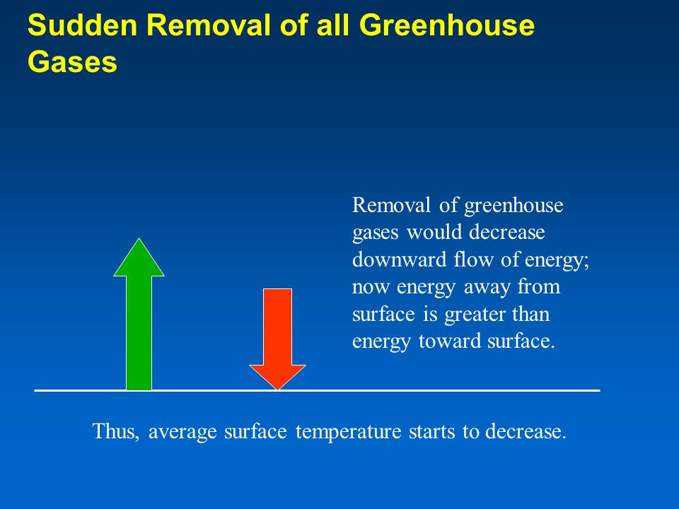 Removal of greenhouse gases would decrease downward flow of energy; now energy away from surface is greater than energy toward surface.