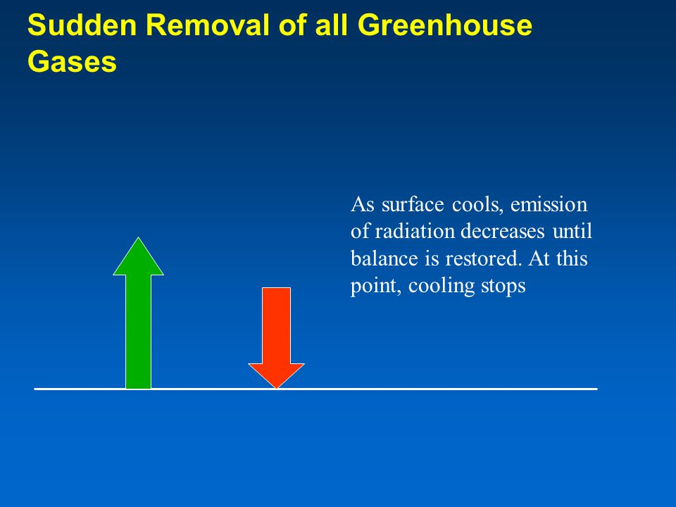 As surface cools, emission of radiation decreases until balance is restored.