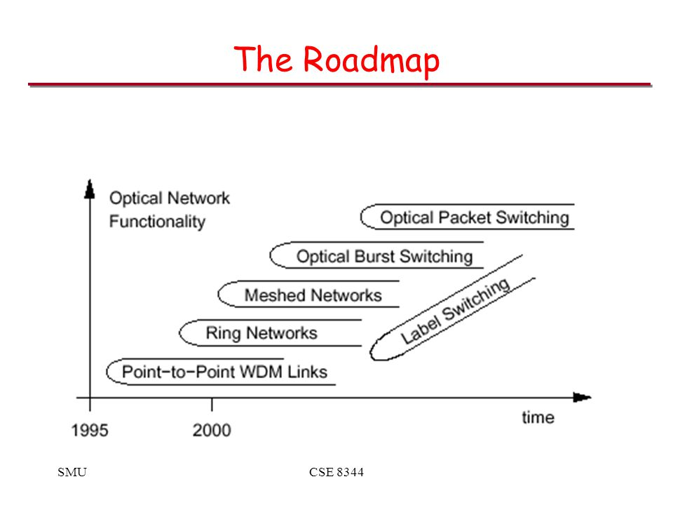SMUCSE 8344 The Roadmap