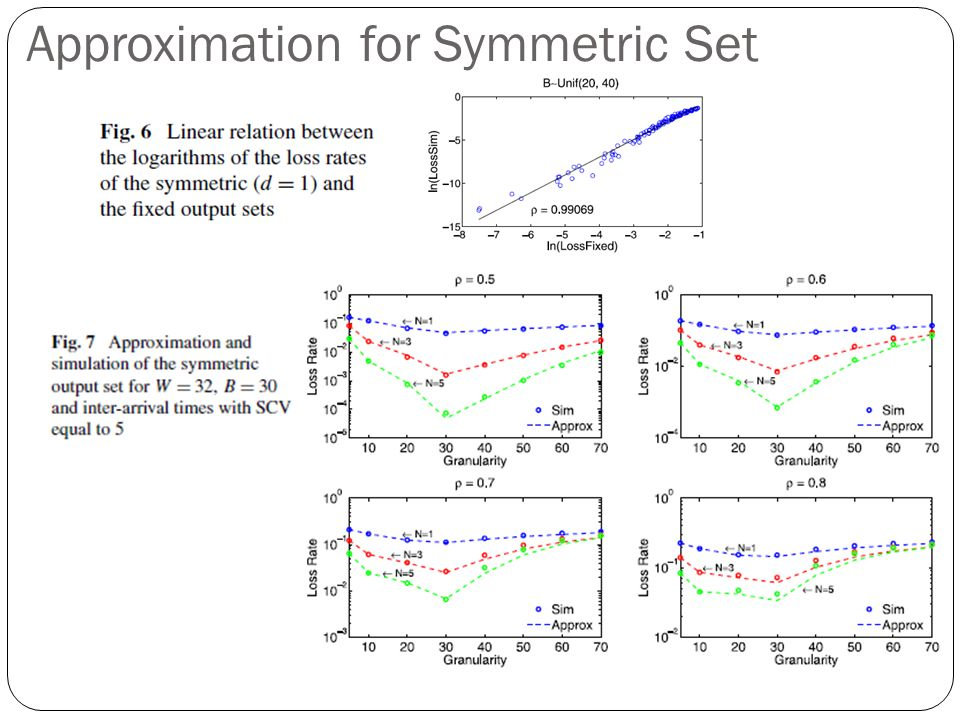 Approximation for Symmetric Set