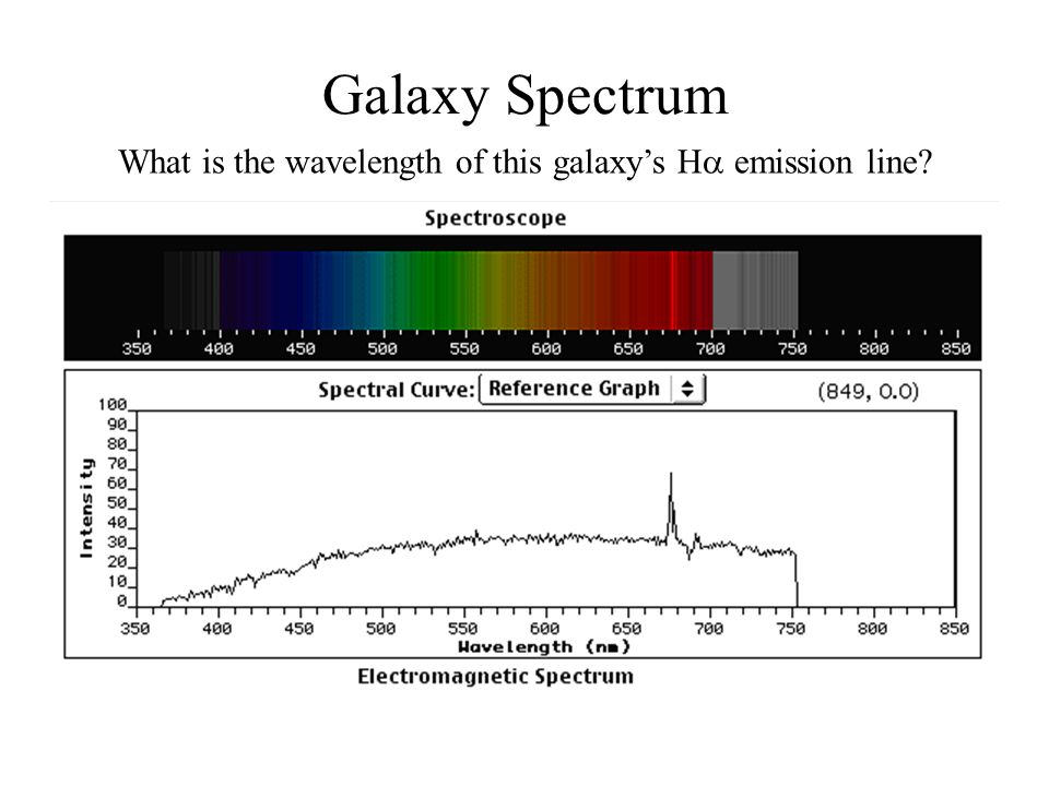 Galaxy Spectrum What is the wavelength of this galaxy's H  emission line?