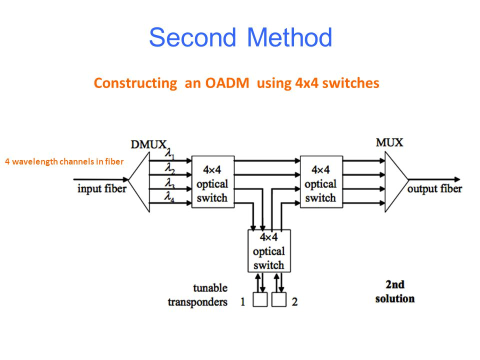 Second Method 4 wavelength channels in fiber Constructing an OADM using 4x4 switches