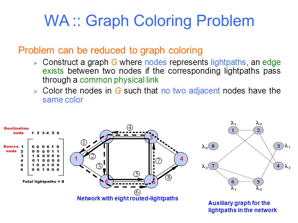 WA :: Graph Coloring Problem Problem can be reduced to graph coloring  Construct a graph G where nodes represents lightpaths, an edge exists between